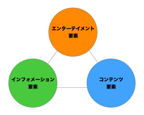 構成される要素